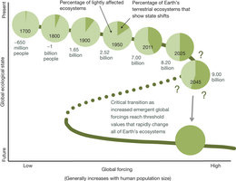 Nature population growth ecological tipping point Earth