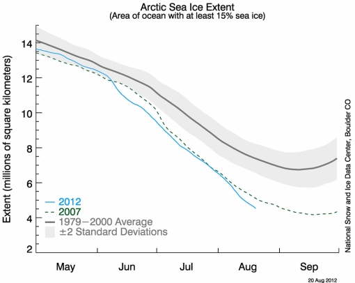 Arctic ice melting graph 2012