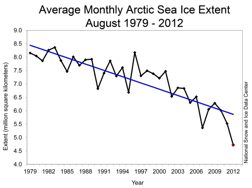 Arctic sea ice trend