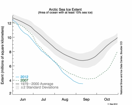 Big Arctic melting record 2012