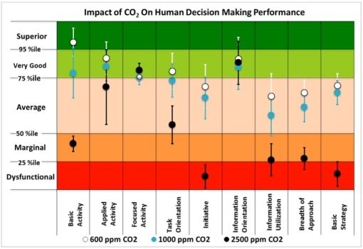 CO2 levels hypercapnia