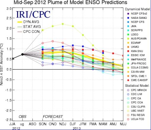 El Niño forecast