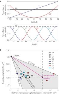 solar geoengineering Arctic