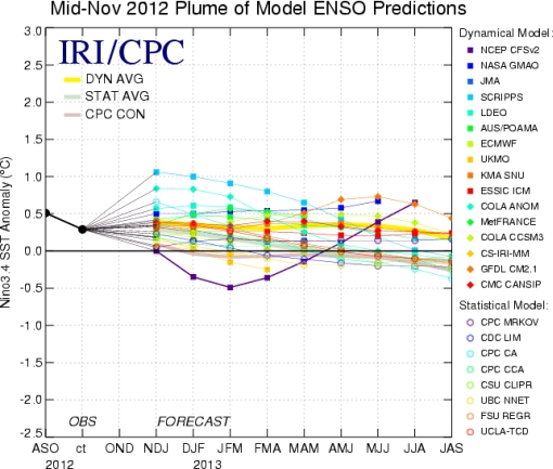 El Niño winter forecasts IRI ensemble