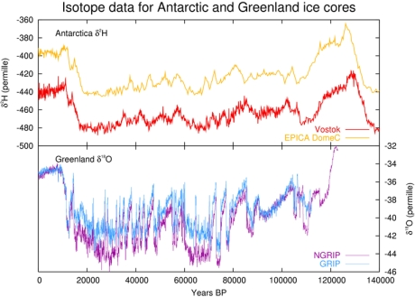 ice age temperature graph volcano