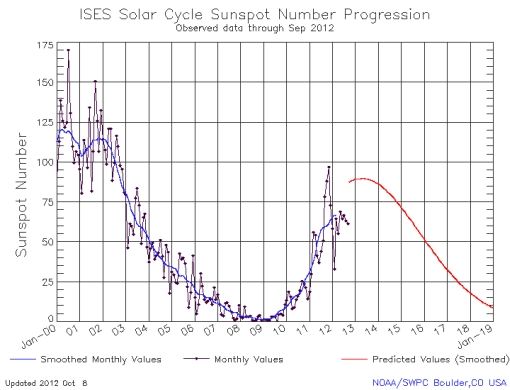 solar cycle sunspots forecast NOAA