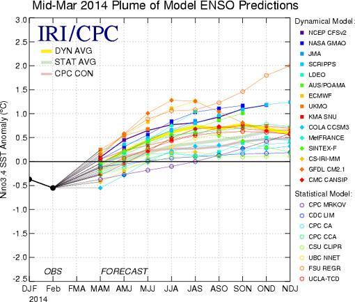 El Niño forecast 2014 - El Niño during summer