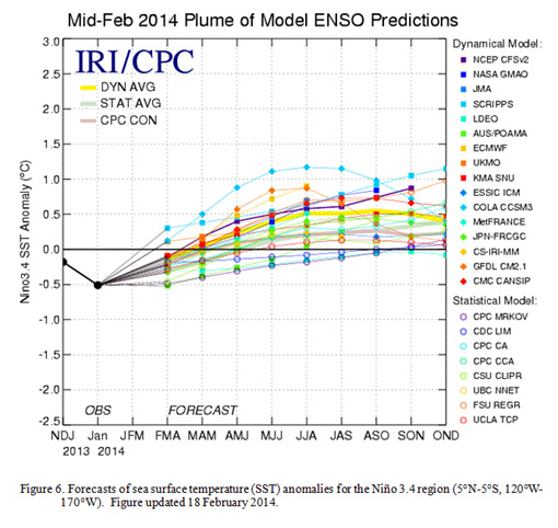 Previous IRI El Niño forecast 2014
