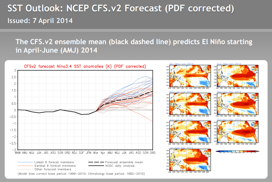 El Niño outlook NOAA NCEP