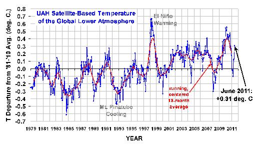 El Niño temperature peak 1997-1998