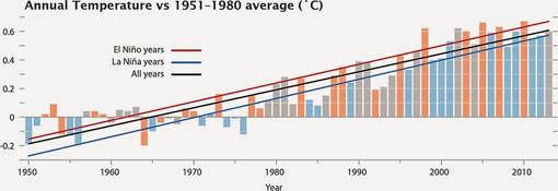 El Niño temperature trend