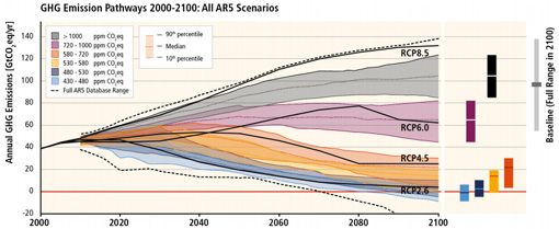 IPCC graph emission pathways 21st century