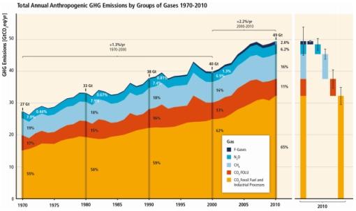 IPCC graph CO2 emissions