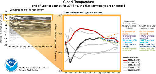 2014 to become hottest year