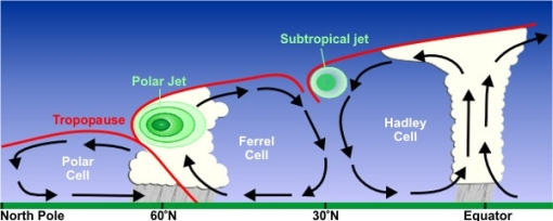 Climate system general circulation with Hadley Cell and jet streams