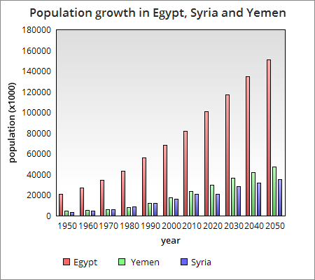 Population growth in Syria, Yemen and Egypt
