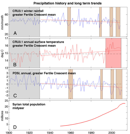 Graph: the relation between the Syrian drought of 2006-2010 and climate change