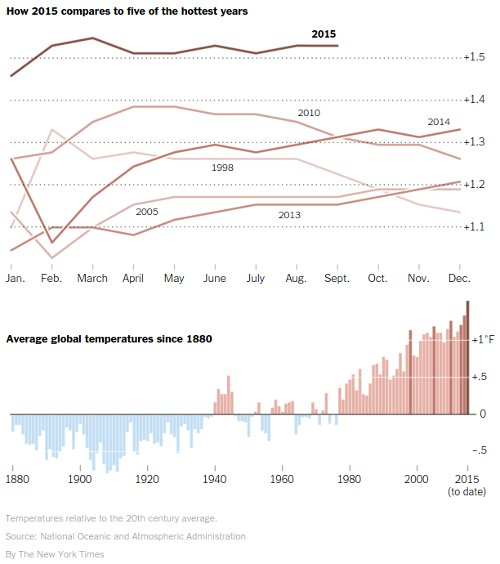 Climate graph of global temperature trend and 2015 heat record
