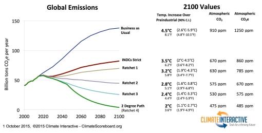 INDC emission scenarios under COP21 Paris climate summit
