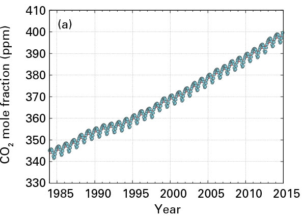 World atmospheric CO2 concentration rise, 2015
