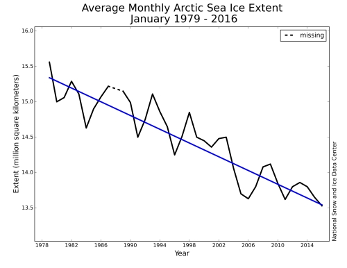 Arctic sea ice trend for January - record low for 2016