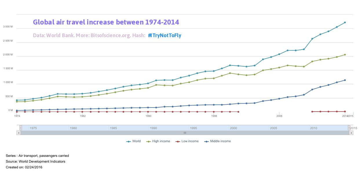 global-air-travel-increase-graph.png