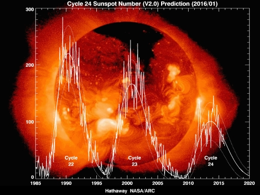 NASA solar cycle forecast
