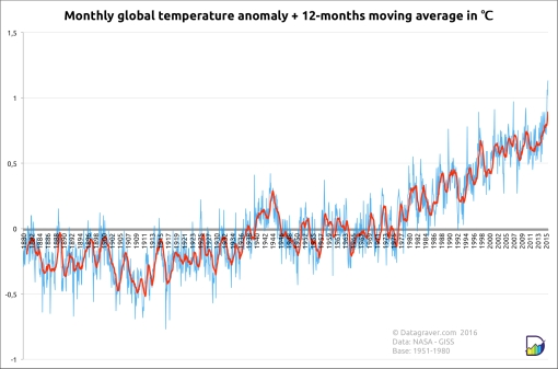 World's warmest winter graph | Datagraver.com/NASA GISS