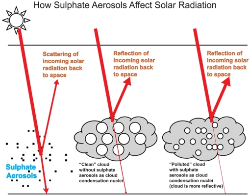 Aerosol cooling (SO2, sulphur) here is how it works! Direct albedo & clouds