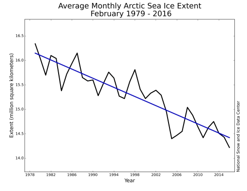 Arctic sea ice trend - record low for February 2016