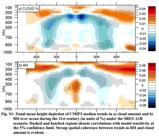 Climate sensitivity cloud feedback: decrease cooling clouds Mediterranean climate