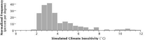 climate sensitivity models NASA