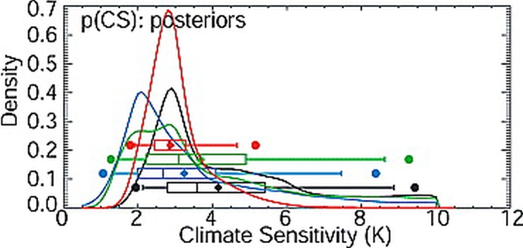 climate sensitivity model studies