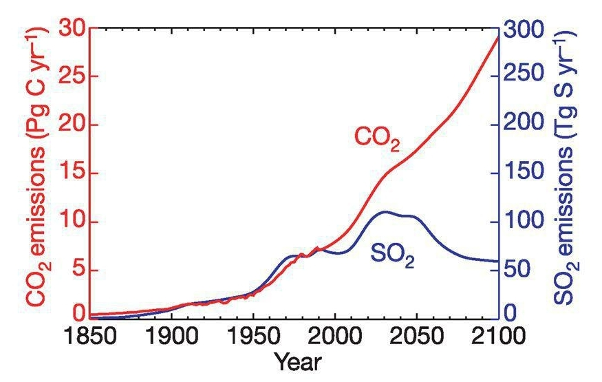 Global dimming aerosol cooling - CO2 vs SO2 emissions, Nature