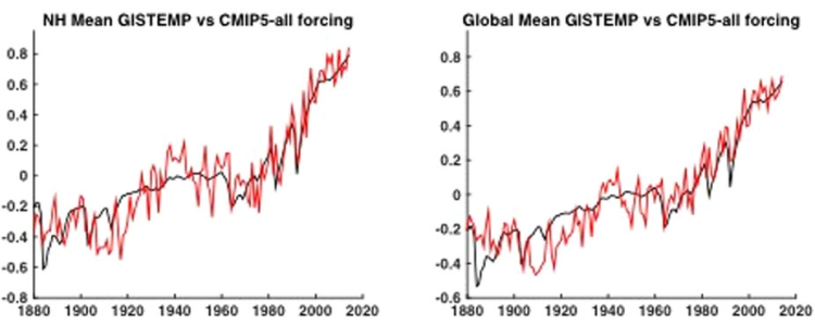 Observed and modelled global temperature rise - records right on trend