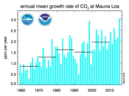 Graph CO2 rise accelerating