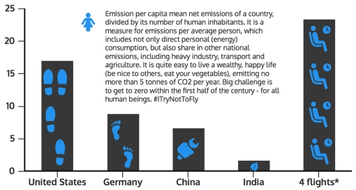 Graph of CO2 emissions per capita, plus flying