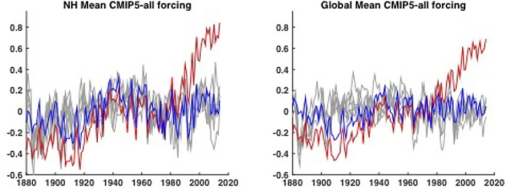 graph natural climate variability + model runs with and without anthropogenic warming