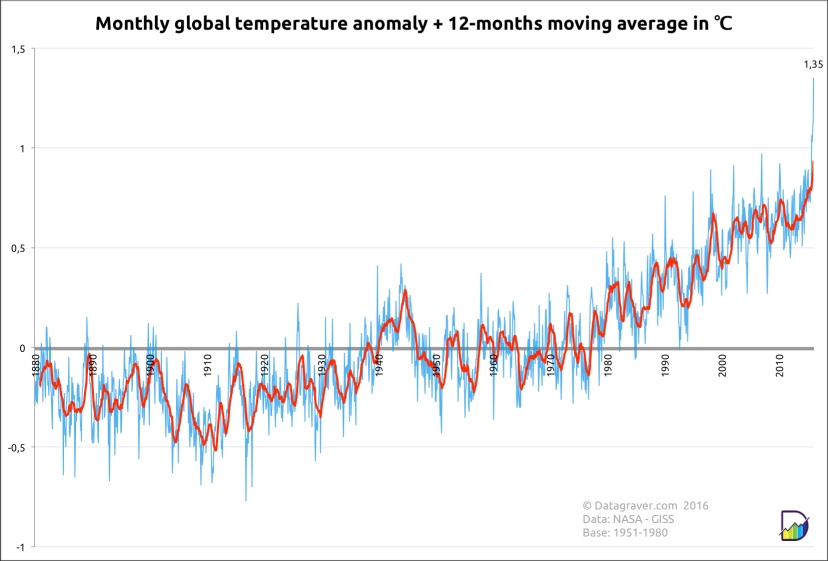 NASA GISS graph world temperature shows extreme peak for February