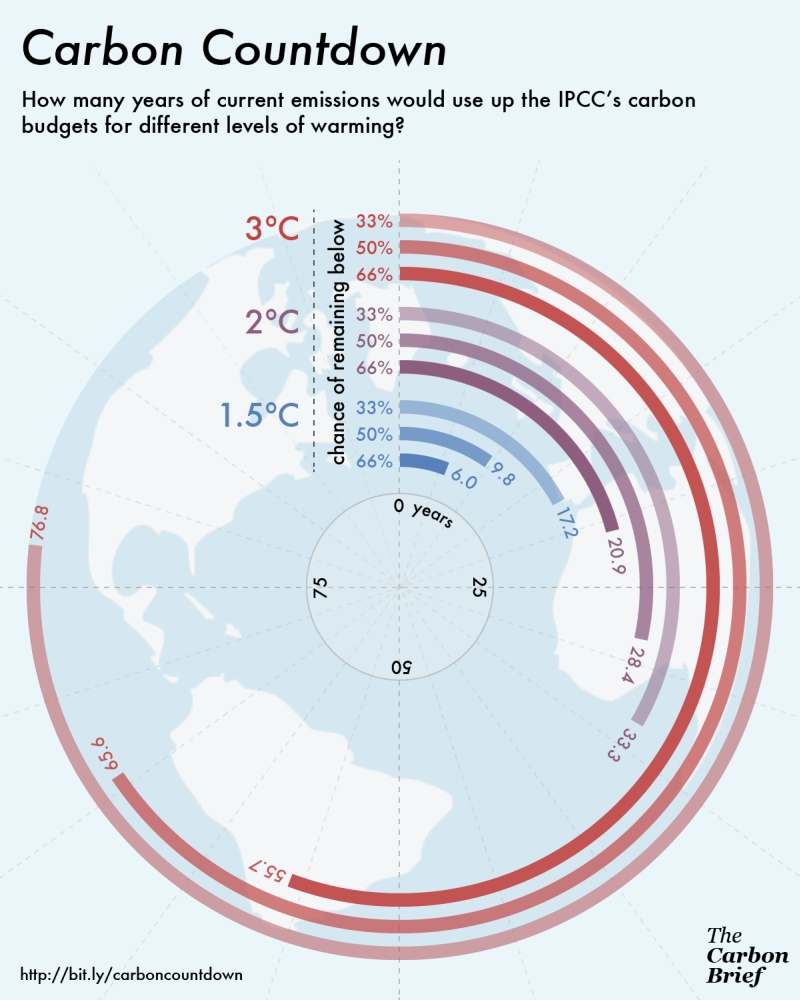 1.5 degrees emissions budget - conservative estimates, CarbonBrief.org