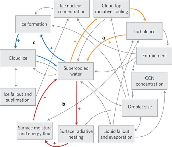 cloud ice feedbacks - a complicated matter, but climate sensitivity is higher!