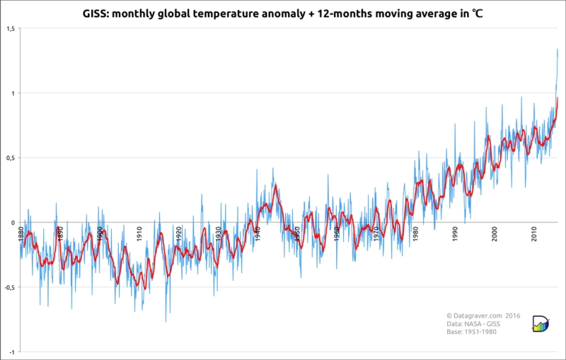 Global temperature graph NASA GISS for March 2016 record
