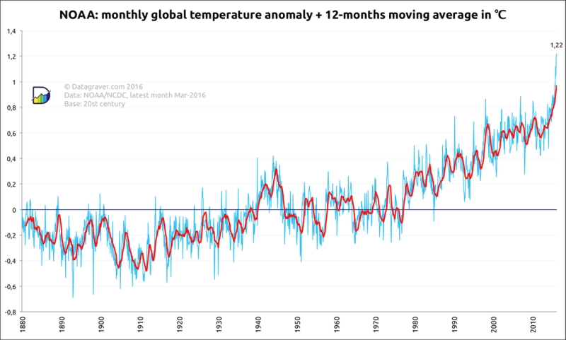 NOAA global temperature graph March 2016