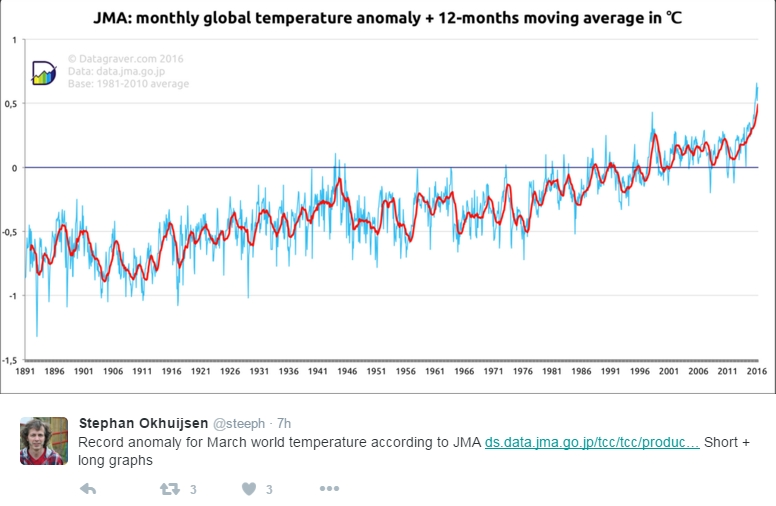 temperature graph March 2016 broke global record - JMA