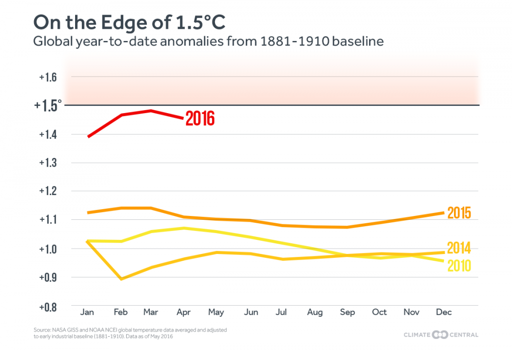 2016 hottest year on record - graph