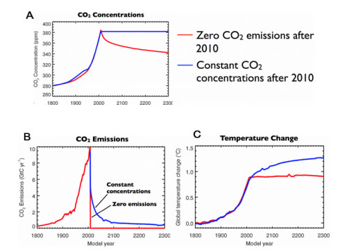 Climate inertia: declining CO2 concentration