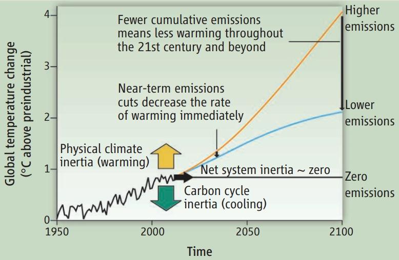 ocean CO2 climate inertia & ocean thermal climate inertia