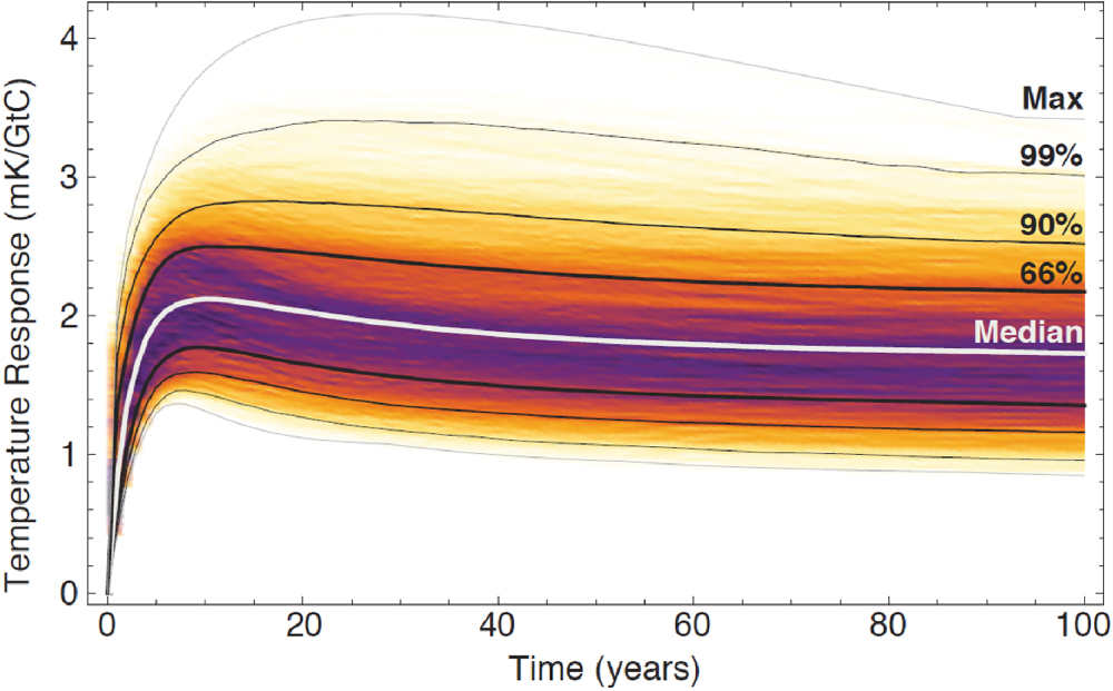 Climate inertia atmospheric warming