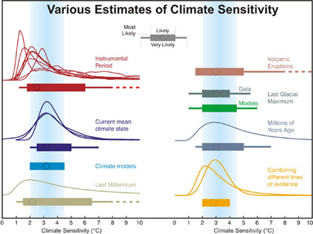 climate sensitivity estimates