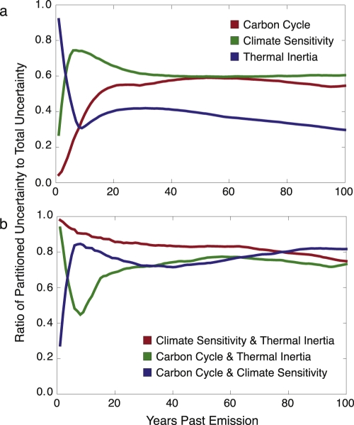 Climate system inertia: combining climate sensitivity, thermal inertia and carbon cycle inertia